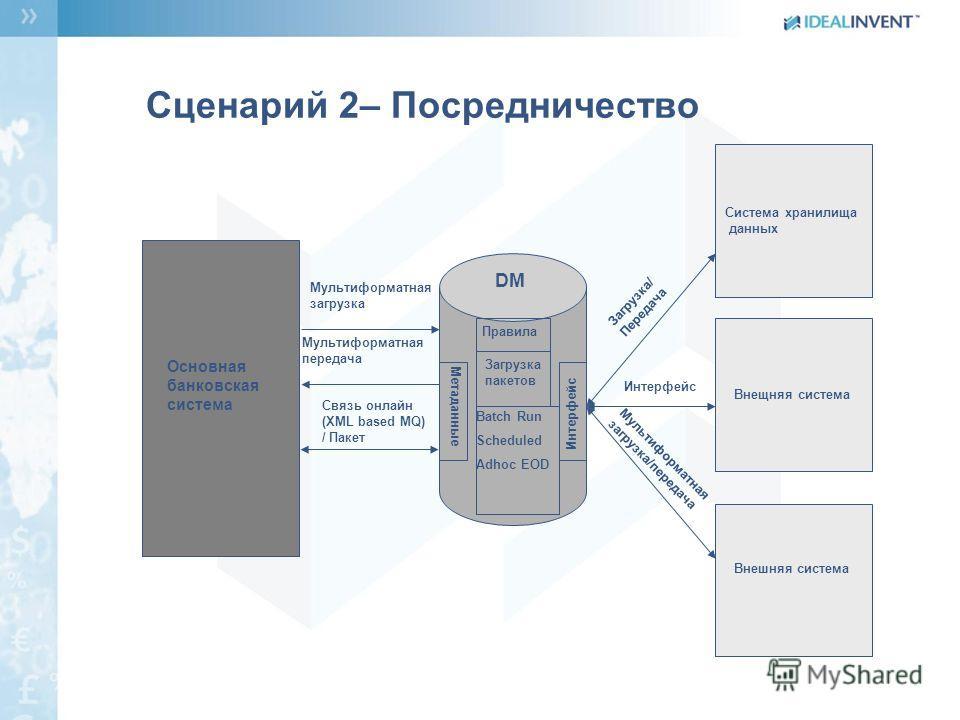 Система хранилища данных Основная банковская система DM Метаданные Загрузка пакетов Правила Интерфейс Batch Run Scheduled Adhoc EOD Мультиформатная загрузка Мультиформатная передача Связь онлайн (XML based MQ) / Пакет Загрузка/ Передача Интерфейс Мул