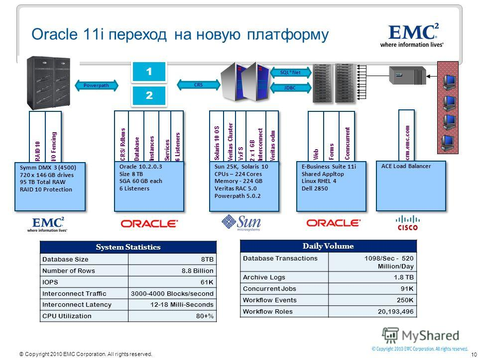 10 © Copyright 2010 EMC Corporation. All rights reserved. CRS/ Rdbms Database Instances RAID 10 I/O Fencing Services 6 Listeners Symm DMX 3 (4500) 720 x 146 GB drives 95 TB Total RAW RAID 10 Protection Symm DMX 3 (4500) 720 x 146 GB drives 95 TB Tota