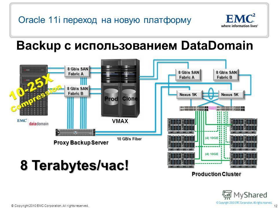 12 © Copyright 2010 EMC Corporation. All rights reserved. Backup с использованием DataDomain Oracle 11i переход на новую платформу Proxy Backup Server 10 GB/s Fiber 8 Gb\s SAN Fabric B 8 Gb\s SAN Fabric B 8 Gb\s SAN Fabric A 8 Gb\s SAN Fabric A Prod