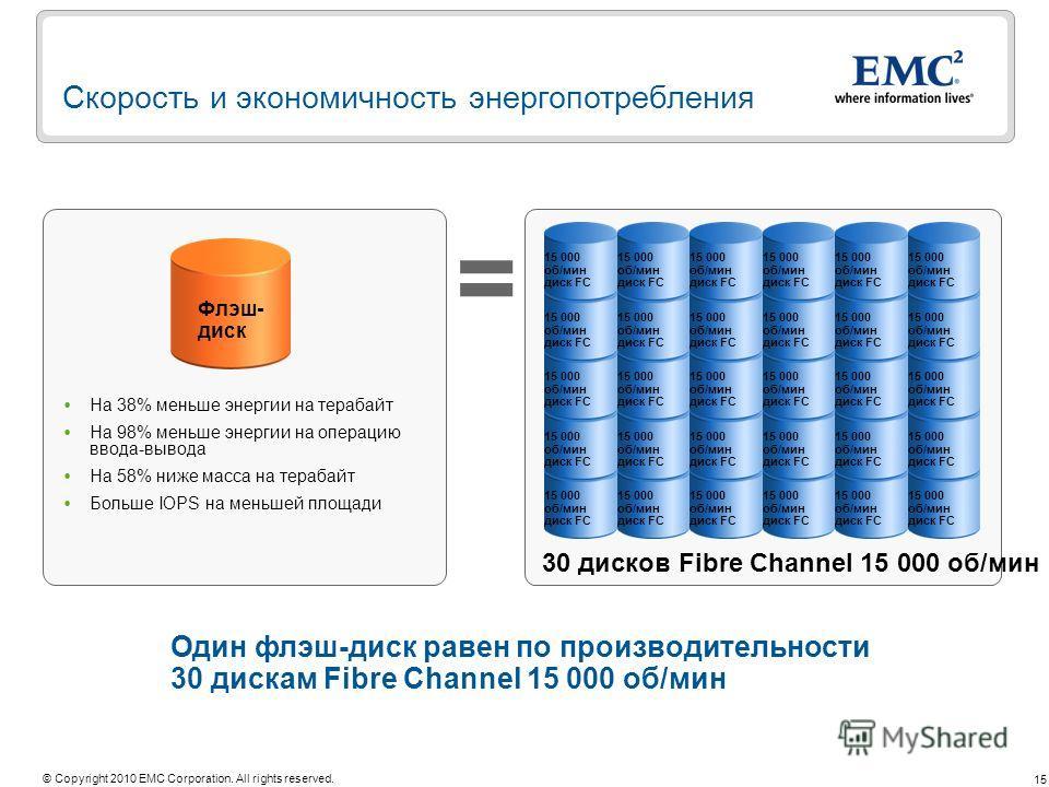 15 © Copyright 2010 EMC Corporation. All rights reserved. Один флэш-диск равен по производительности 30 дискам Fibre Channel 15 000 об/мин Скорость и экономичность энергопотребления = 30 дисков Fibre Channel 15 000 об/мин На 38% меньше энергии на тер