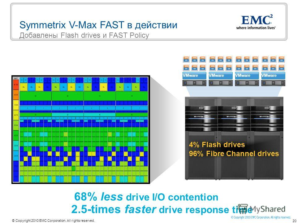 20 © Copyright 2010 EMC Corporation. All rights reserved. 68% less drive I/O contention 2.5-times faster drive response time VMware 4% Flash drives 96% Fibre Channel drives Symmetrix V-Max FAST в действии Добавлены Flash drives и FAST Policy