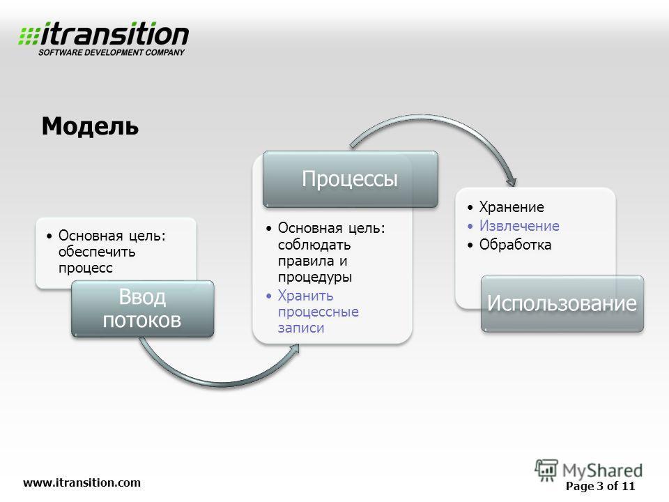 www.itransition.com Page 3 of 11 Основная цель: обеспечить процесс Ввод потоков Основная цель: соблюдать правила и процедуры Хранить процессные записи Процессы Хранение Извлечение Обработка Использование Модель