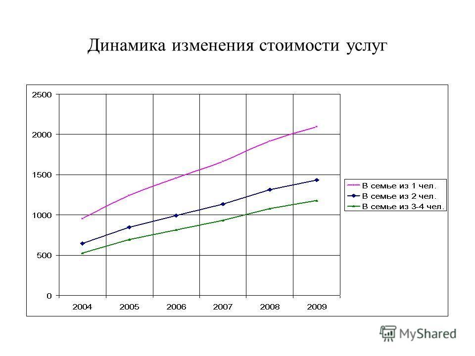 Динамика изменения стоимости услуг