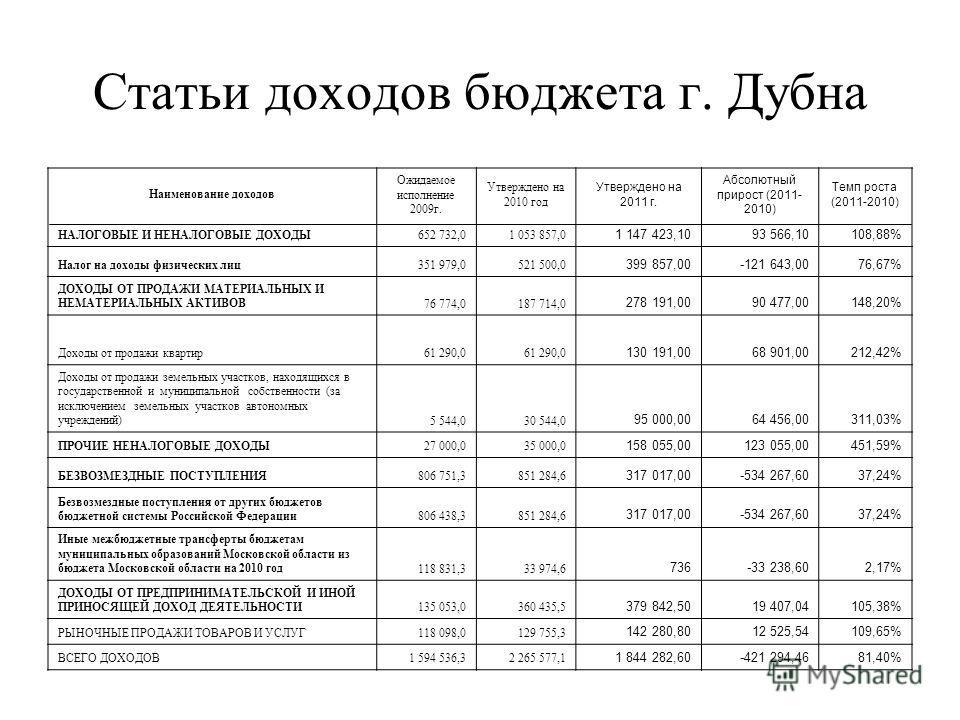 Статьи доходов бюджета г. Дубна Наименование доходов Ожидаемое исполнение 2009г. Утверждено на 2010 год Утверждено на 2011 г. Абсолютный прирост (2011- 2010) Темп роста (2011-2010) НАЛОГОВЫЕ И НЕНАЛОГОВЫЕ ДОХОДЫ652 732,01 053 857,0 1 147 423,1093 566