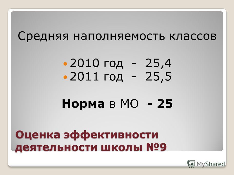 Оценка эффективности деятельности школы 9 Средняя наполняемость классов 2010 год - 25,4 2011 год - 25,5 Норма в МО - 25