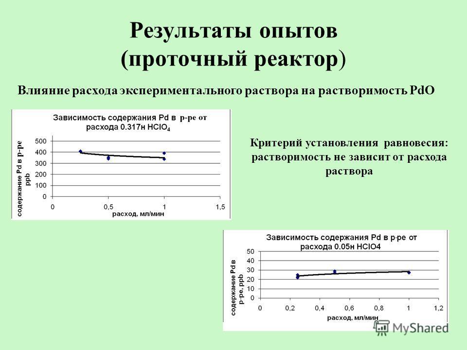 Результаты опытов (проточный реактор) Критерий установления равновесия: растворимость не зависит от расхода раствора Влияние расхода экспериментального раствора на растворимость PdO