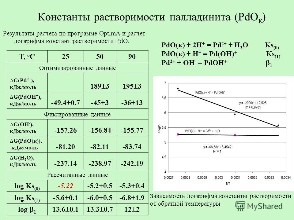 Константы растворимости палладинита (PdO к ) Результаты расчета по программе OptimA и расчет логарифма констант растворимости PdO. Зависимость логарифма константы растворимости от обратной температуры Т, о C255090 Оптимизированные данные G(Pd 2+ ), к