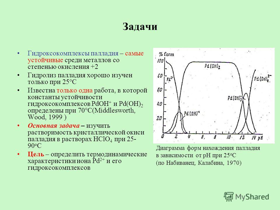 Задачи Гидроксокомплексы палладия – самые устойчивые среди металлов со степенью окисления +2 Гидролиз палладия хорошо изучен только при 25 С Известна только одна работа, в которой константы устойчивости гидроксокомплексов PdOH + и Pd(OH) 2 определены