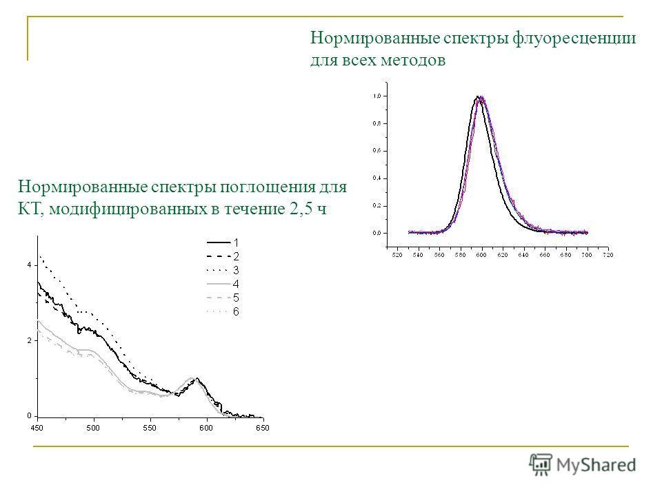 Нормированные спектры флуоресценции для всех методов Нормированные спектры поглощения для КТ, модифицированных в течение 2,5 ч