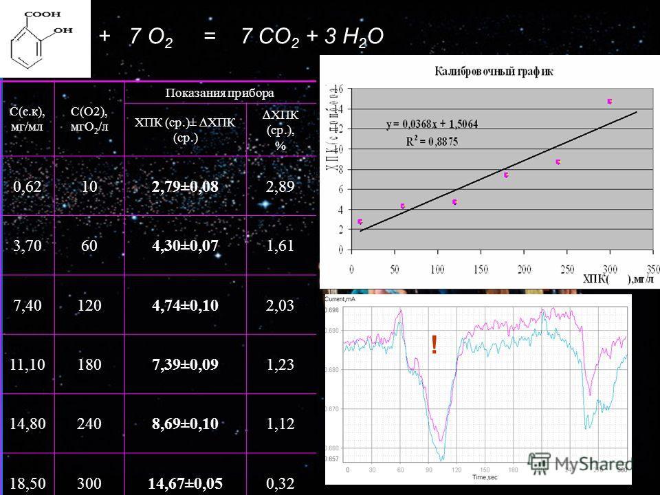 + 7 O 2 = 7 CO 2 + 3 H 2 O C(с.к), мг/мл C(O2), мгO 2 /л Показания прибора ХПК (ср.)± ХПК (ср.) ХПК (ср.), % 0,62102,79±0,082,89 3,70604,30±0,071,61 7,401204,74±0,102,03 11,101807,39±0,091,23 14,802408,69±0,101,12 18,5030014,67±0,050,32 O2 !