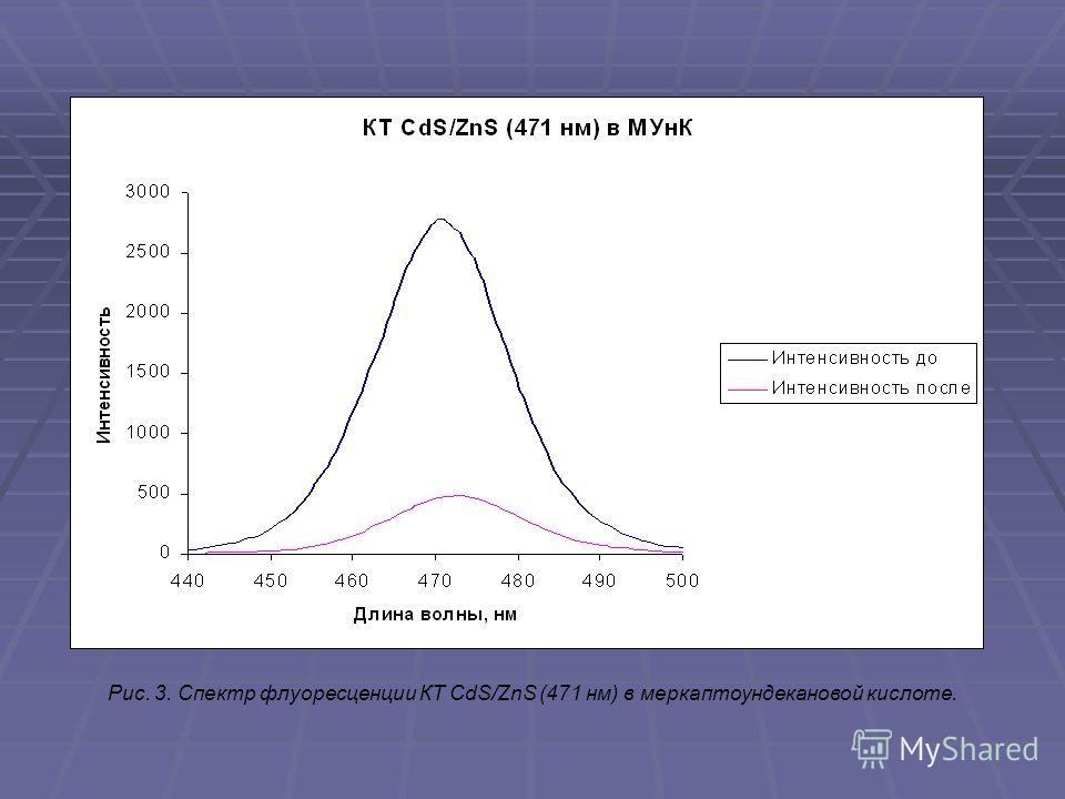 Рис. 3. Спектр флуоресценции КТ CdS/ZnS (471 нм) в меркаптоундекановой кислоте.