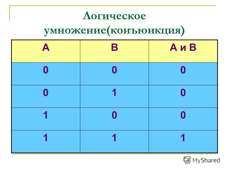 Логическое умножение(конъюнкция) АВА и В 000 010 100 111
