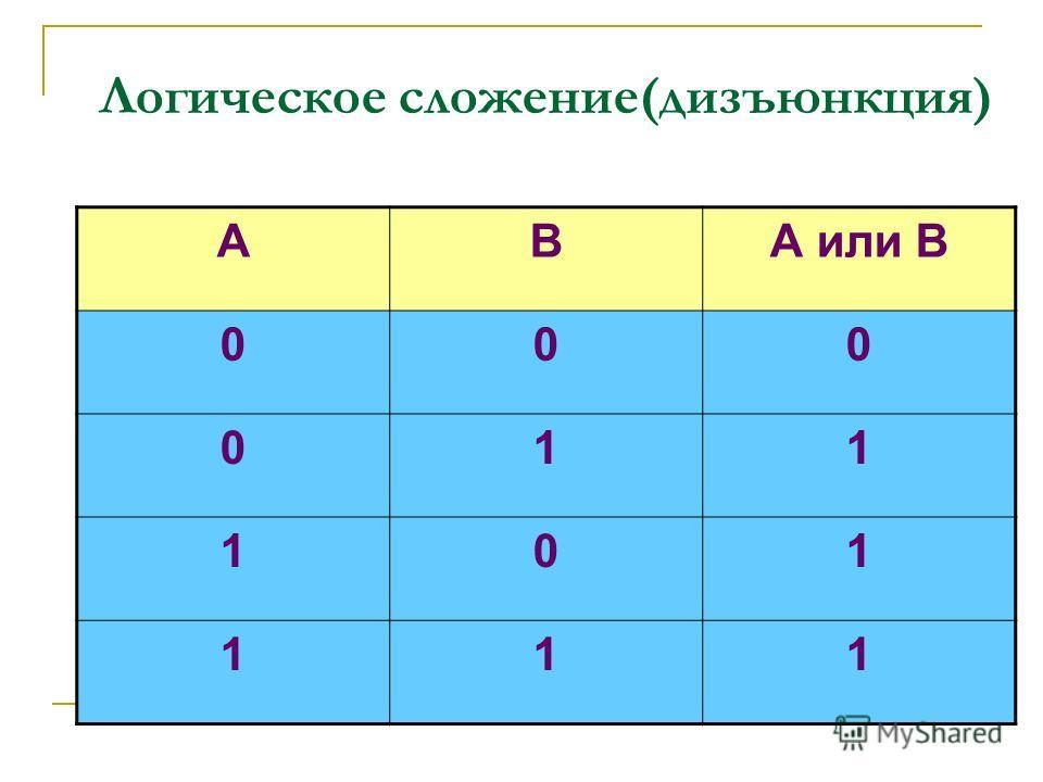 Логическое сложение(дизъюнкция) АВА или В 000 011 101 111