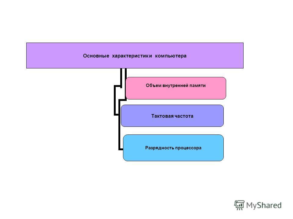 Основные характеристики компьютера Объем внутренней памяти Тактовая частота Разрядность процессора