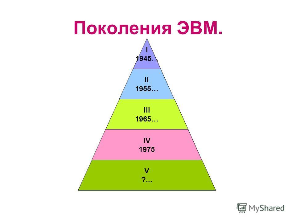 Поколения ЭВМ. I 1945… II 1955… III 1965… IV 1975 V ?...