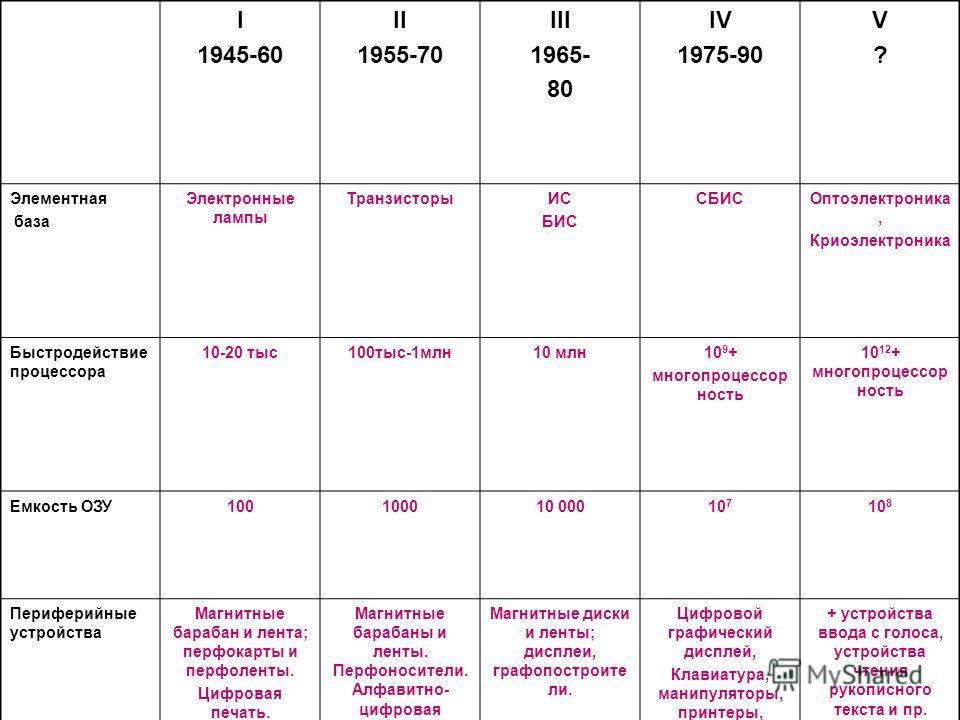 I 1945-60 II 1955-70 III 1965- 80 IV 1975-90 V?V? Элементная база Электронные лампы ТранзисторыИС БИС СБИСОптоэлектроника, Криоэлектроника Быстродействие процессора 10-20 тыс100тыс-1млн10 млн10 9 + многопроцессор ность 10 12 + многопроцессор ность Ем