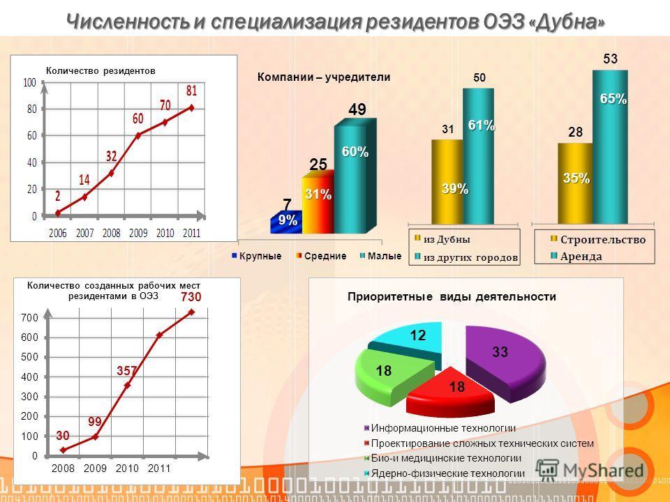 Численность и специализация резидентов ОЭЗ «Дубна» 35%35%35%35% 65%65%65%65% 39% 61% Количество резидентов 9% 31%31%31%31% 60% Компании – учредители