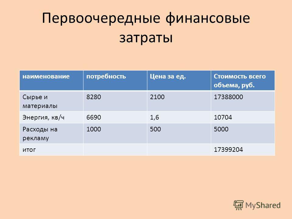 Первоочередные финансовые затраты наименованиепотребностьЦена за ед.Стоимость всего объема, руб. Сырье и материалы 8280210017388000 Энергия, кв/ч66901,610704 Расходы на рекламу 10005005000 итог17399204