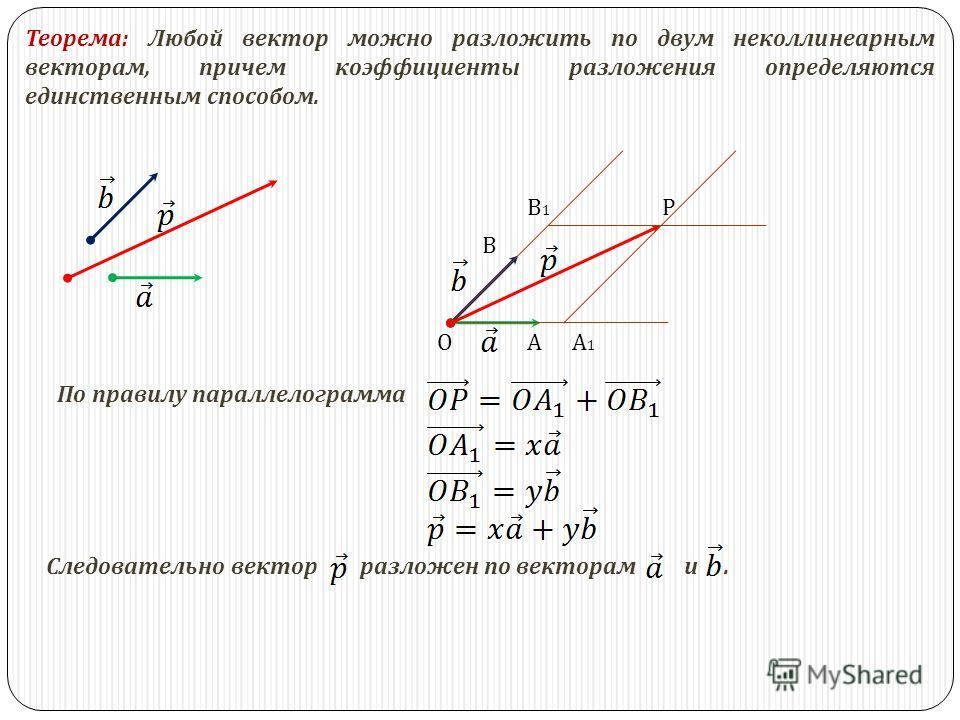 Теорема : Любой вектор можно разложить по двум неколлинеарным векторам, причем коэффициенты разложения определяются единственным способом. По правилу параллелограмма Следовательно вектор разложен по векторам и. ОА В А1А1 В1В1 Р
