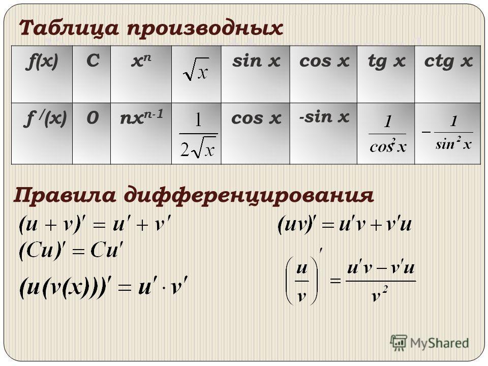 Умеете ли вы дифференцировать? Правила дифференцирования f(x)Cxnxn sin xcos xtg xctg x f / (x)0nx n-1 cos x -sin x Таблица производных