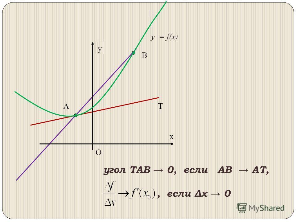 x y y = f(х) A B В T угол TAВ 0, если АВ АТ,, если Δх 0 О