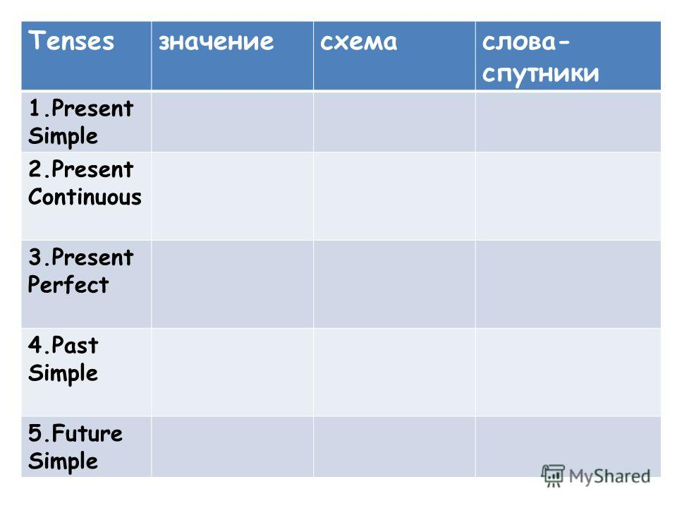 Tensesзначениесхемаслова- спутники 1.Present Simple 2.Present Continuous 3.Present Perfect 4.Past Simple 5.Future Simple