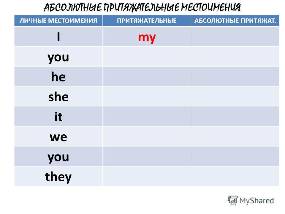 АБСОЛЮТНЫЕ ПРИТЯЖАТЕЛЬНЫЕ МЕСТОИМЕНИЯ ЛИЧНЫЕ МЕСТОИМЕНИЯПРИТЯЖАТЕЛЬНЫЕАБСОЛЮТНЫЕ ПРИТЯЖАТ. Imy you he she it we you they