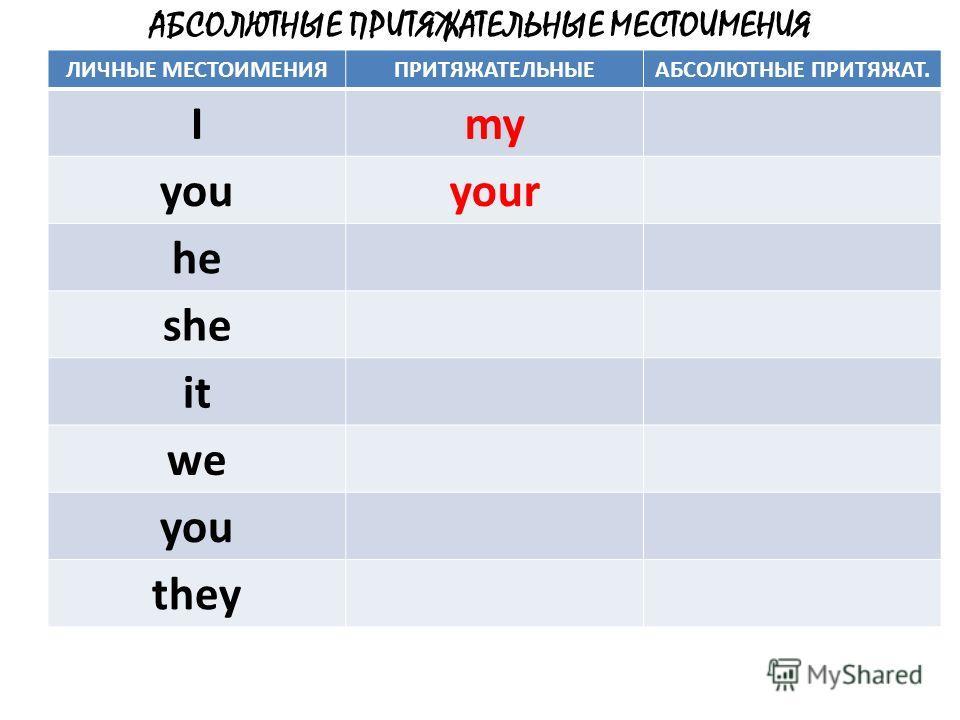 АБСОЛЮТНЫЕ ПРИТЯЖАТЕЛЬНЫЕ МЕСТОИМЕНИЯ ЛИЧНЫЕ МЕСТОИМЕНИЯПРИТЯЖАТЕЛЬНЫЕАБСОЛЮТНЫЕ ПРИТЯЖАТ. Imy youyour he she it we you they