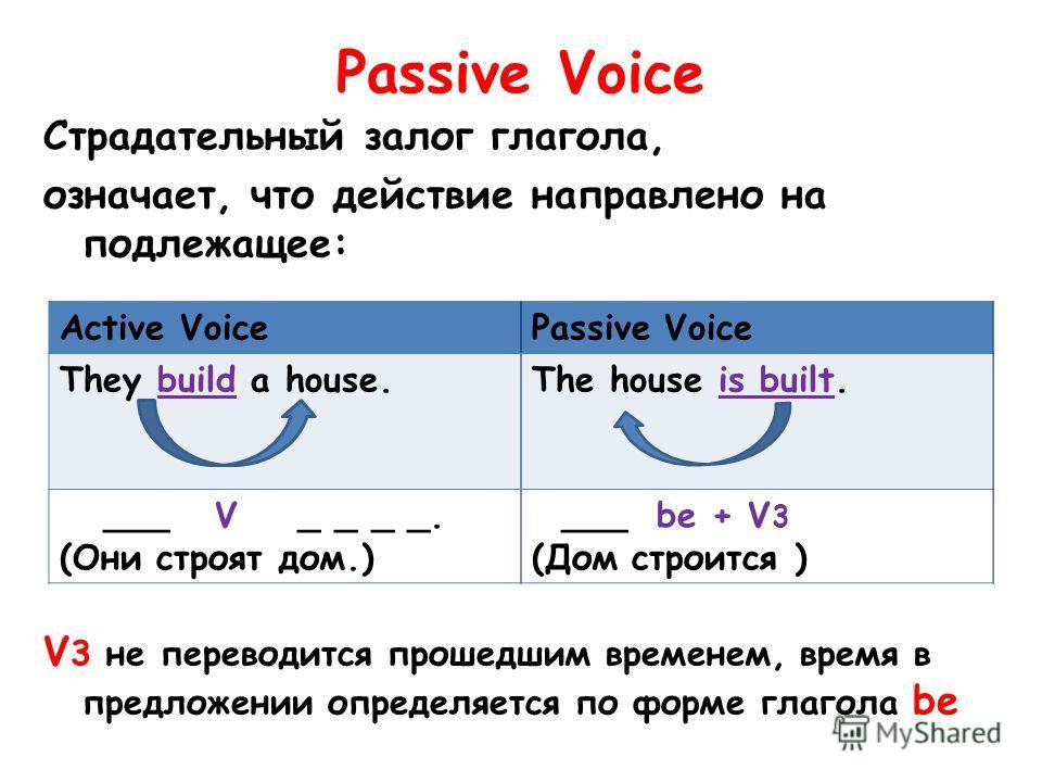 Passive Voice Страдательный залог глагола, означает, что действие направлено на подлежащее: V 3 не переводится прошедшим временем, время в предложении определяется по форме глагола be Active VoicePassive Voice They build a house.The house is built. _