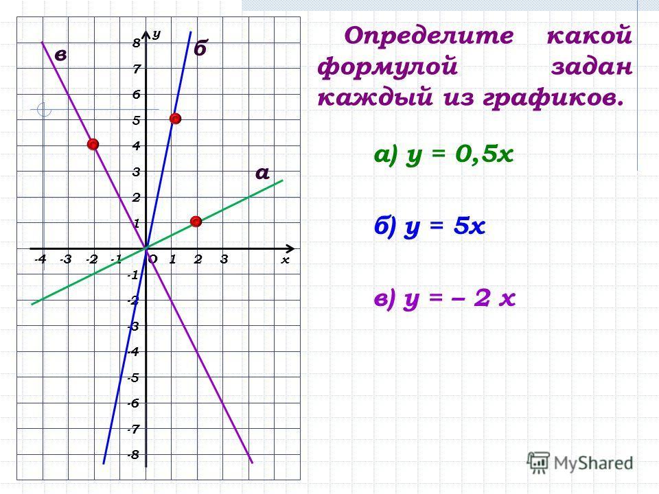 х у О123-2-3 2 1 3 4 5 -2 -3 -4 6 7 -6 -4 -5 8 -7 -8 Определите какой формулой задан каждый из графиков. а б в а) у = 0,5х б) у = 5х в) у = – 2 х