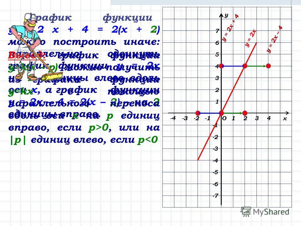 х у О123-2-3 2 1 3 4 5 -2 -3 -4 6 7 4 -5 -6 -3 -7 -4 График функции у = 2 х + 4 = 2(х + 2) можно построить иначе: параллельно сдвинуть график функции у = 2х на 2 единицы влево вдоль оси х, а график функции у = 2х – 4 = 2(х – 2) – на 2 единицы вправо.