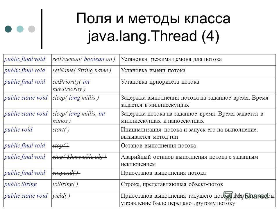 Поля и методы класса java.lang.Thread (4) public final voidsetDaemon( boolean on )Установка режима демона для потока public final voidsetName( String name )Установка имени потока public final voidsetPriority( int newPriority ) Установка приоритета по