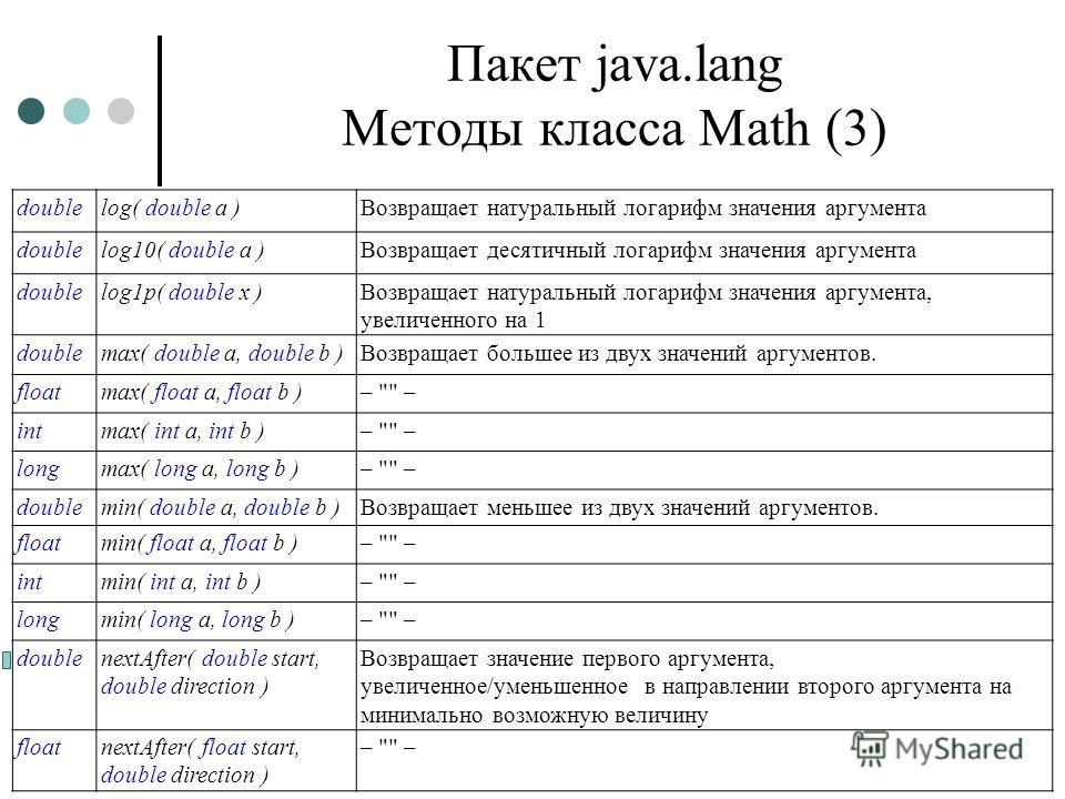 Пакет java.lang Методы класса Math (3) doublelog( double a )Возвращает натуральный логарифм значения аргумента doublelog10( double a )Возвращает десятичный логарифм значения аргумента doublelog1p( double x )Возвращает натуральный логарифм значения ар
