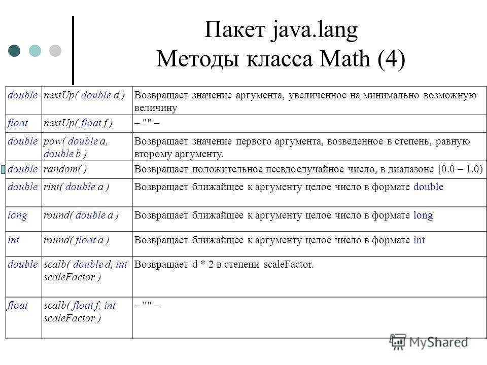 Пакет java.lang Методы класса Math (4) doublenextUp( double d )Возвращает значение аргумента, увеличенное на минимально возможную величину floatnextUp( float f )–
