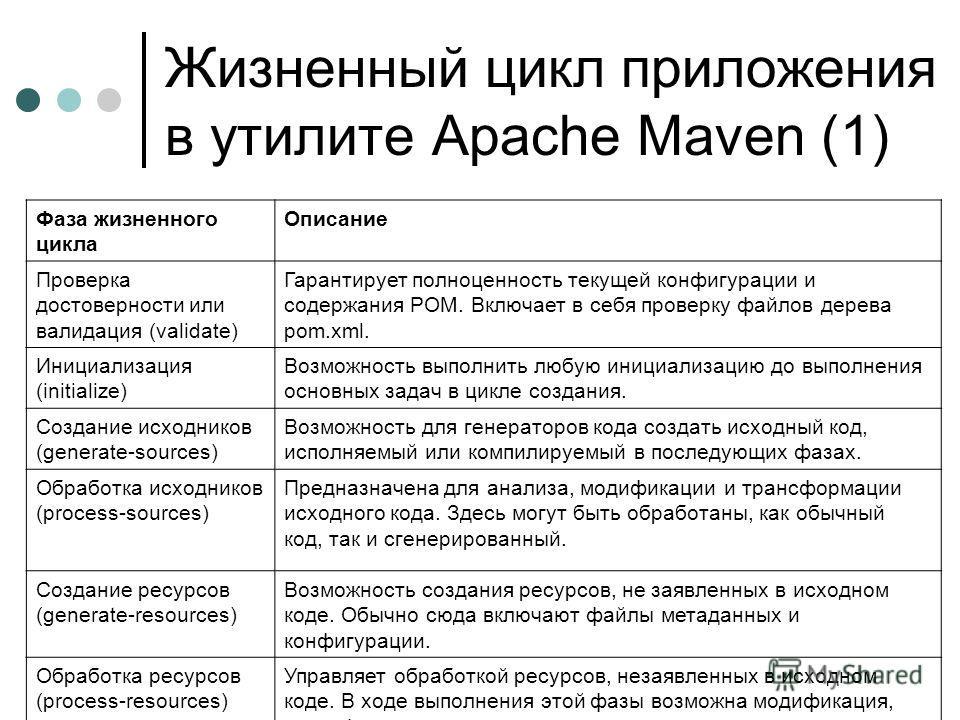 Жизненный цикл приложения в утилите Apache Maven (1) Фаза жизненного цикла Описание Проверка достоверности или валидация (validate) Гарантирует полноценность текущей конфигурации и содержания POM. Включает в себя проверку файлов дерева pom.xml. Иници