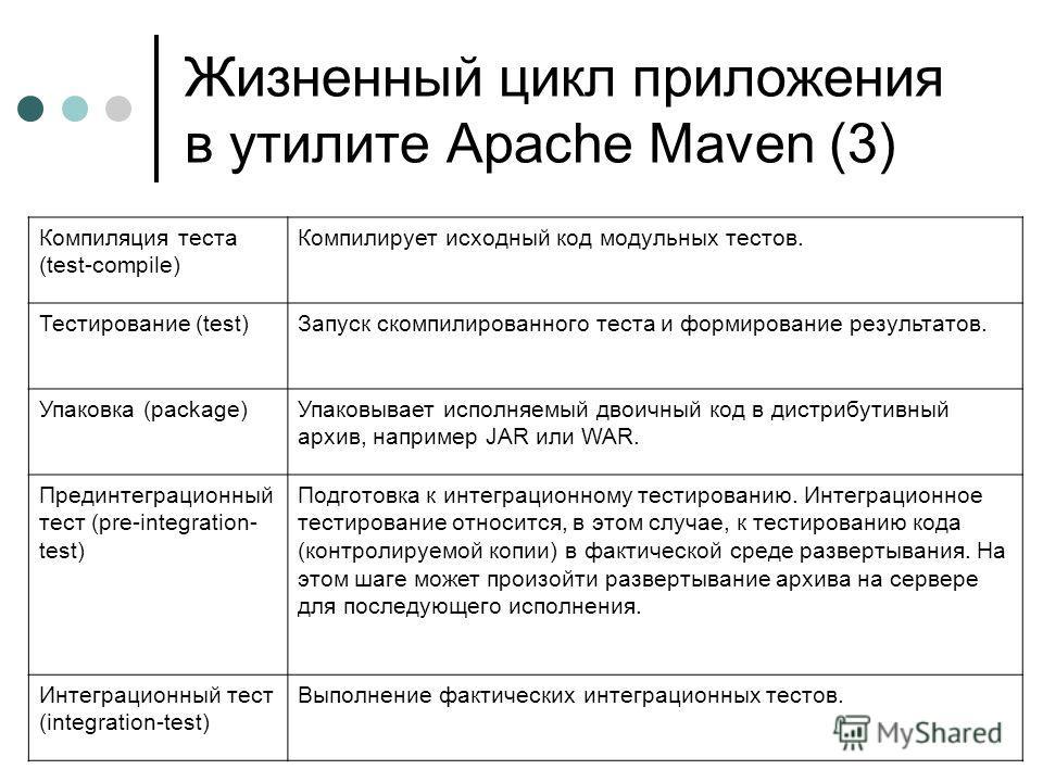 Жизненный цикл приложения в утилите Apache Maven (3) Компиляция теста (test-compile) Компилирует исходный код модульных тестов. Тестирование (test)Запуск скомпилированного теста и формирование результатов. Упаковка (package)Упаковывает исполняемый дв