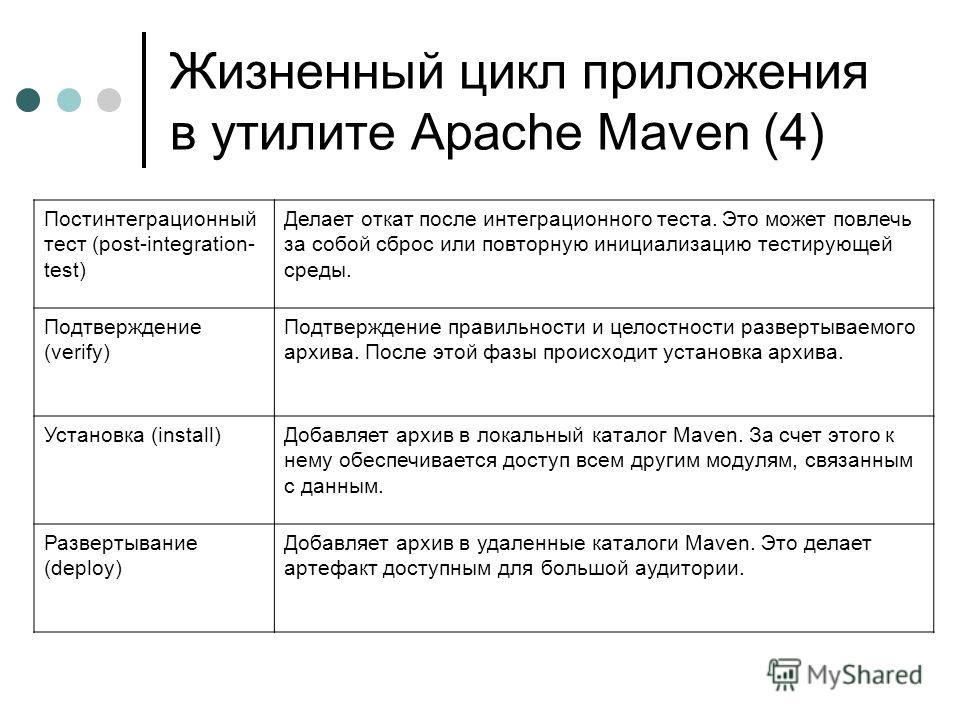 Жизненный цикл приложения в утилите Apache Maven (4) Постинтеграционный тест (post-integration- test) Делает откат после интеграционного теста. Это может повлечь за собой сброс или повторную инициализацию тестирующей среды. Подтверждение (verify) Под
