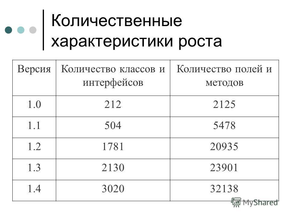 Количественные характеристики роста ВерсияКоличество классов и интерфейсов Количество полей и методов 1.02122125 1.15045478 1.2178120935 1.3213023901 1.4302032138