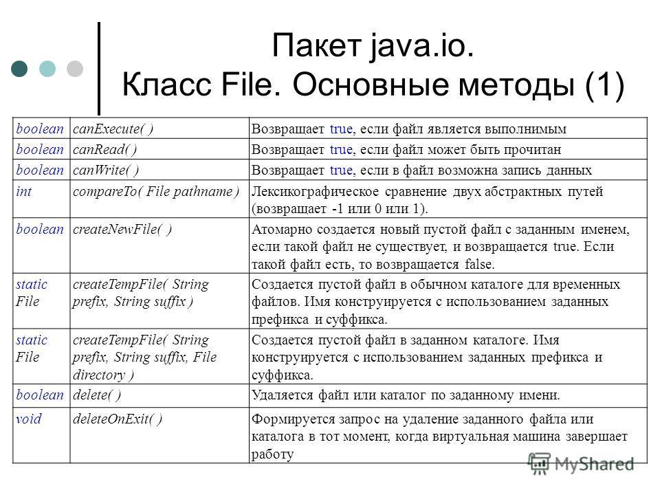 Пакет java.io. Класс File. Основные методы (1) booleancanExecute( )Возвращает true, если файл является выполнимым booleancanRead( )Возвращает true, если файл может быть прочитан booleancanWrite( )Возвращает true, если в файл возможна запись данных in