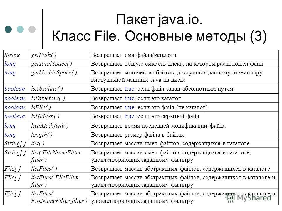 Пакет java.io. Класс File. Основные методы (3) StringgetPath( )Возвращает имя файла/каталога longgetTotalSpace( )Возвращает общую емкость диска, на котором расположен файл longgetUsableSpace( )Возвращает количество байтов, доступных данному экземпляр