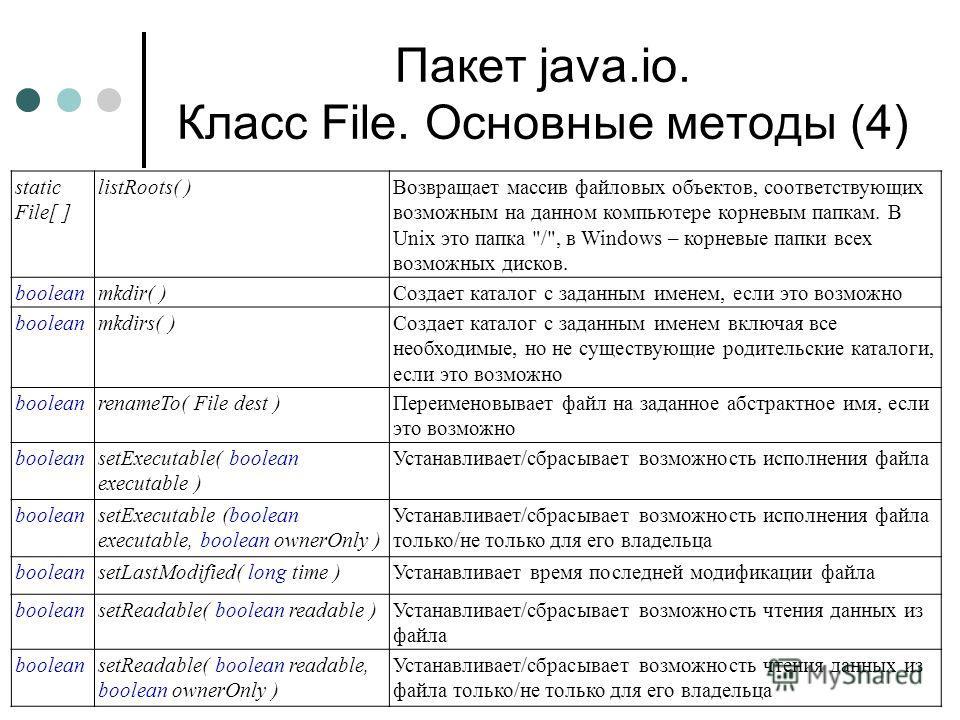 Пакет java.io. Класс File. Основные методы (4) static File[ ] listRoots( )Возвращает массив файловых объектов, соответствующих возможным на данном компьютере корневым папкам. В Unix это папка