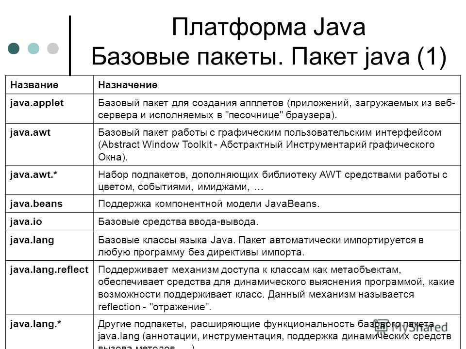Платформа Java Базовые пакеты. Пакет java (1) НазваниеНазначение java.appletБазовый пакет для создания апплетов (приложений, загружаемых из веб- сервера и исполняемых в