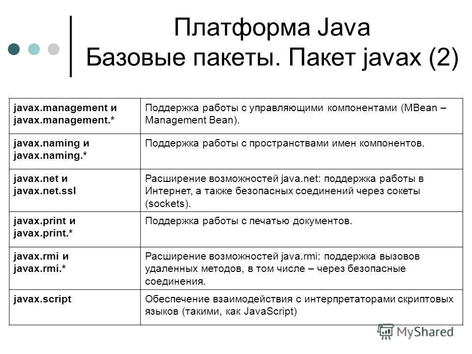 Платформа Java Базовые пакеты. Пакет javax (2) javax.management и javax.management.* Поддержка работы с управляющими компонентами (MBean – Management Bean). javax.naming и javax.naming.* Поддержка работы с пространствами имен компонентов. javax.net и