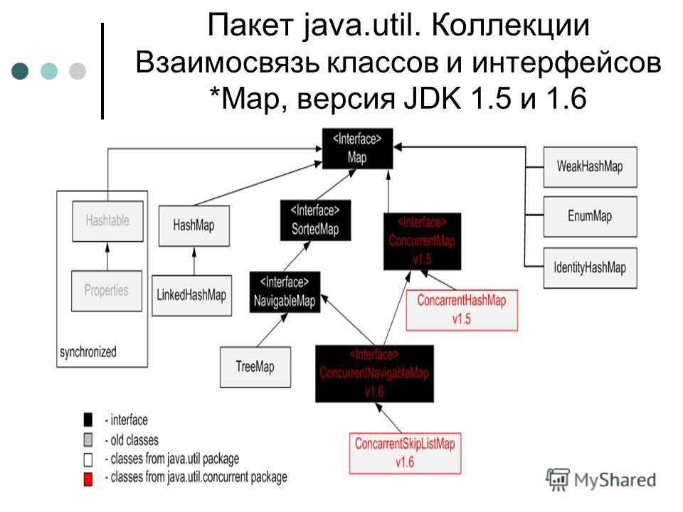 Пакет java.util. Коллекции Взаимосвязь классов и интерфейсов *Map, версия JDK 1.5 и 1.6 S