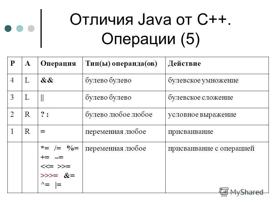 Отличия Java от С++. Операции (5) PAОперацияТип(ы) операнда(ов)Действие 4L&&булево булевское умножение 3L||булево булевское сложение 2R? :булево любое любоеусловное выражение 1R=переменная любоеприсваивание *= /= %= += –= >= >>>= &= ^= |= переменная