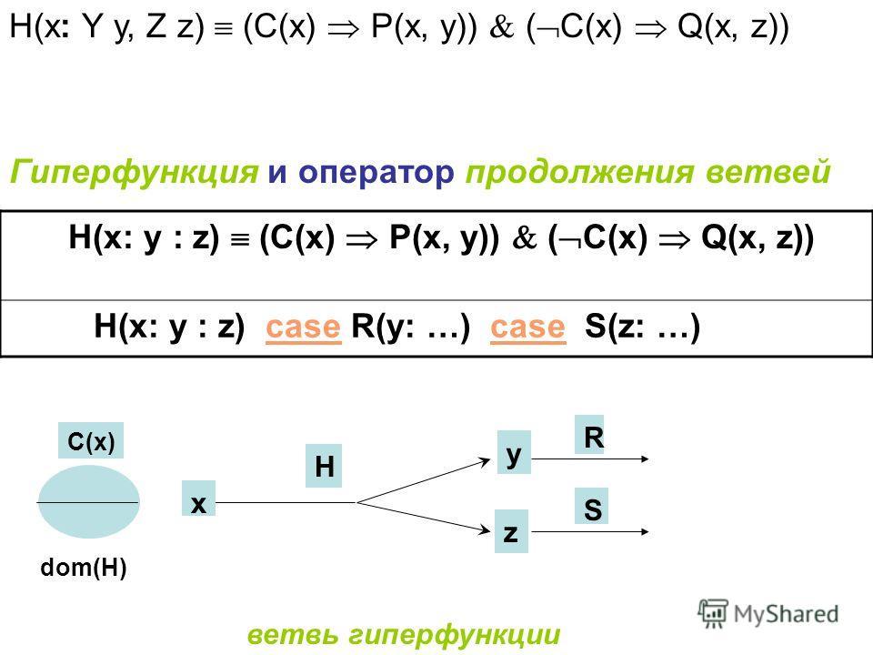 Гиперфункция и оператор продолжения ветвей H(x: y : z) (C(x) P(x, y)) ( C(x) Q(x, z)) H(x: y : z) case R(y: …) case S(z: …) x y z H R S C(x) dom(H) H(x: Y y, Z z) (C(x) P(x, y)) ( C(x) Q(x, z)) ветвь гиперфункции