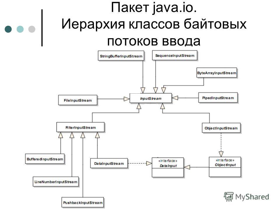 Пакет java.io. Иерархия классов байтовых потоков ввода