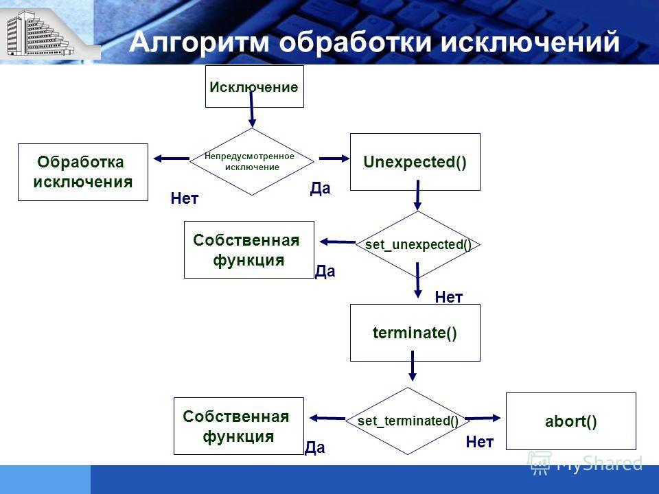 Алгоритм обработки исключений Исключение Непредусмотренное исключение Обработка исключения Нет Да Unexpected() set_unexpected() Да Собственная функция Нет terminate() set_terminated() Да Собственная функция Нет abort()