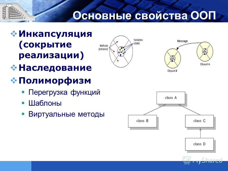 LOGO Основные свойства ООП Инкапсуляция (сокрытие реализации) Наследование Полиморфизм Перегрузка функций Шаблоны Виртуальные методы