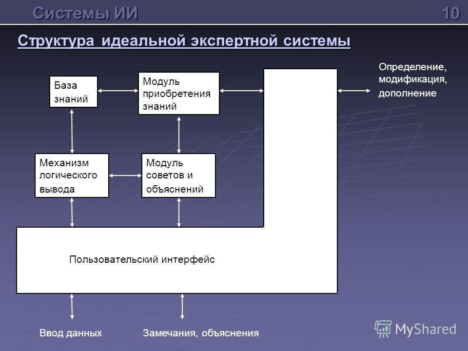 Структура идеальной экспертной системы 10 Системы ИИ База знаний Модуль приобретения знаний Механизм логического вывода Модуль советов и объяснений Ввод данныхЗамечания, объяснения Пользовательский интерфейс Определение, модификация, дополнение